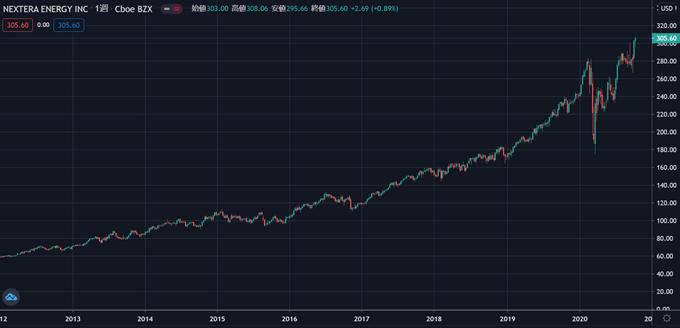 株価 エナジー ネク ステラ