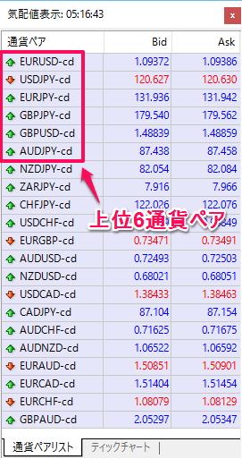 気配値表示ウィンドウの上位6通貨ペアが表示
