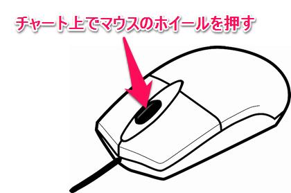 マウスのミドルボタンを押すと十字カーソルになる