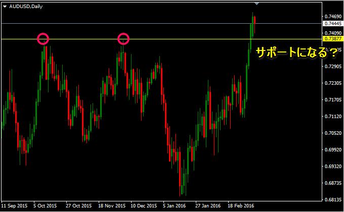 豪ドルは中国と原油の動きと一緒に見る