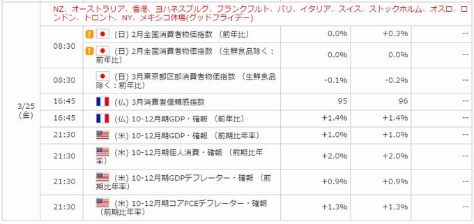日本の消費者物価指数、前年比
