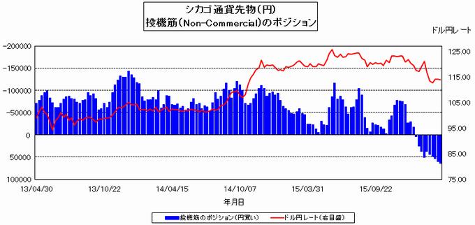 IMMポジション円