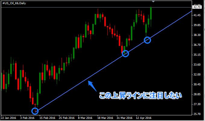 原油のチャート