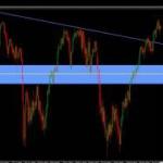 【相場分析】ドル円を一目均衡表で見てみました。