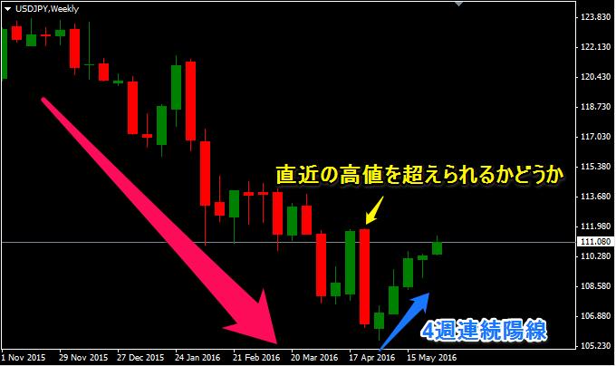 ドル円の週足分析