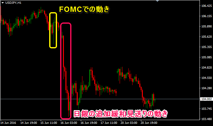 ドル円の時間足、FOMCでは利上げせず、日銀の追加緩和見送り
