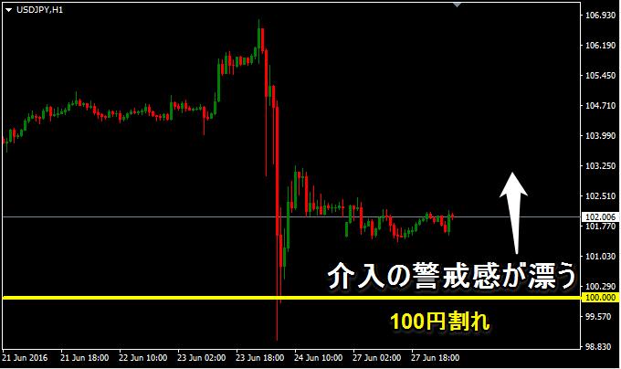 100円を割ったドル円。日銀の介入も否定できない
