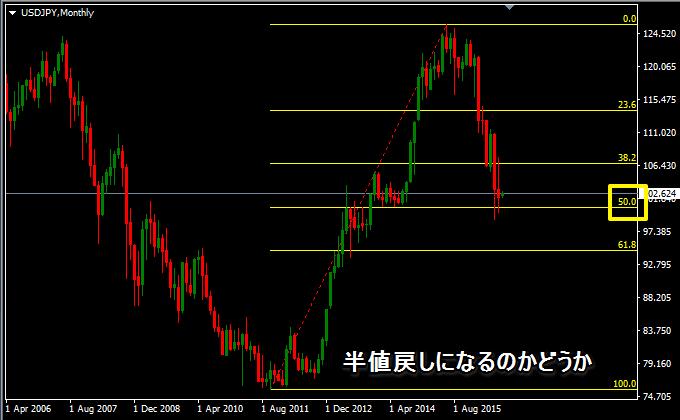 ドル円の月足、7月