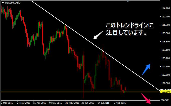 ドル円のトレンドライン