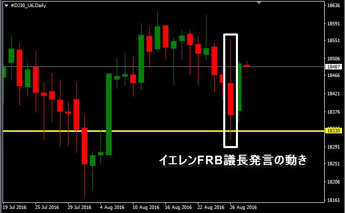 ダウの日足、利上げ予測で株が売られる