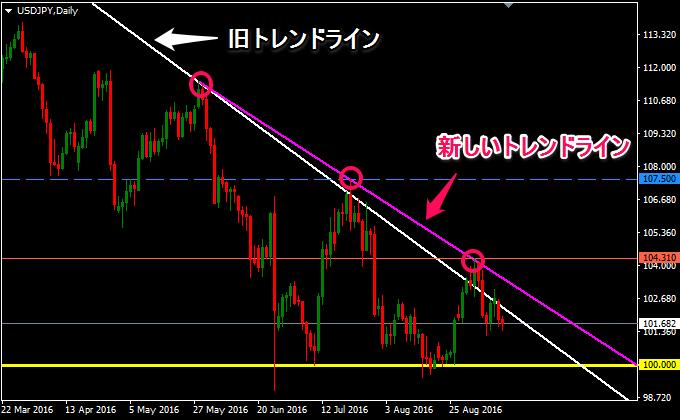 ドル円は新しいトレンドラインを追加