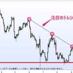 【相場分析】ドル円は下降三角形型か!?