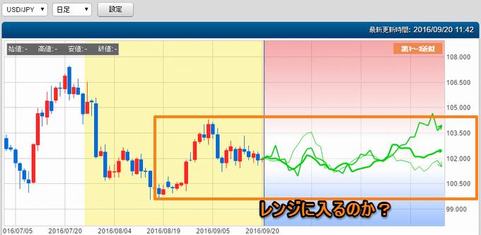 ドル円のぴたんこテクニカル分析