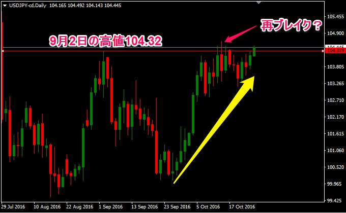 ドル円の動向画像、チャートがないと