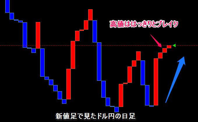 インヴァスト証券のFXチャート