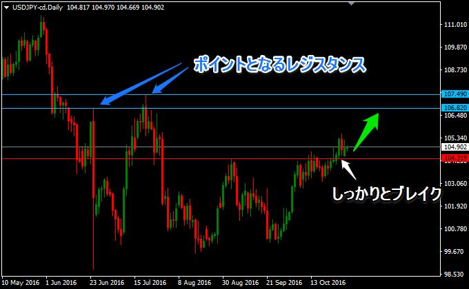 ドル円の日足の動き