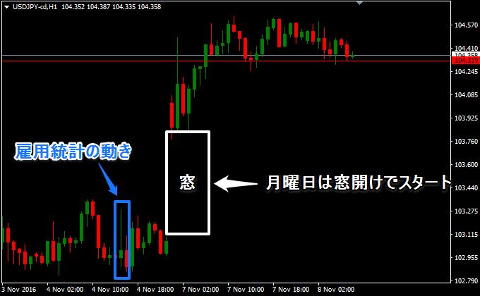 大統領選挙前のドル円の動き