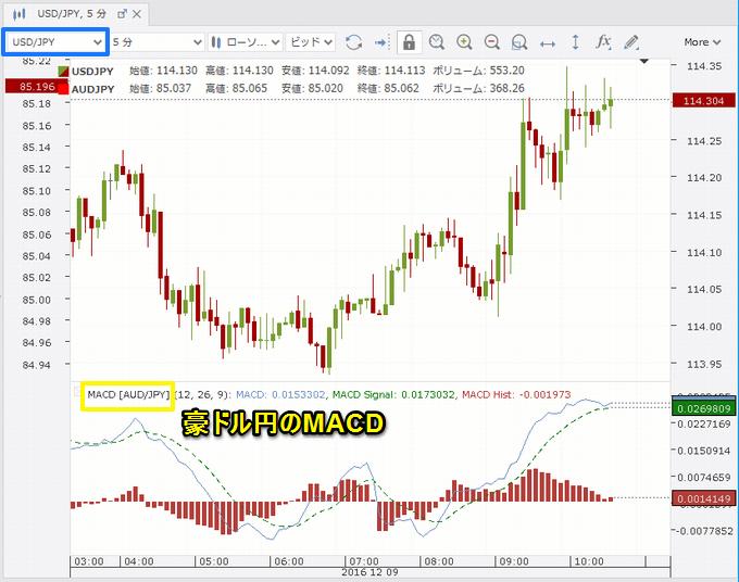 豪ドル/円のMACDを表示