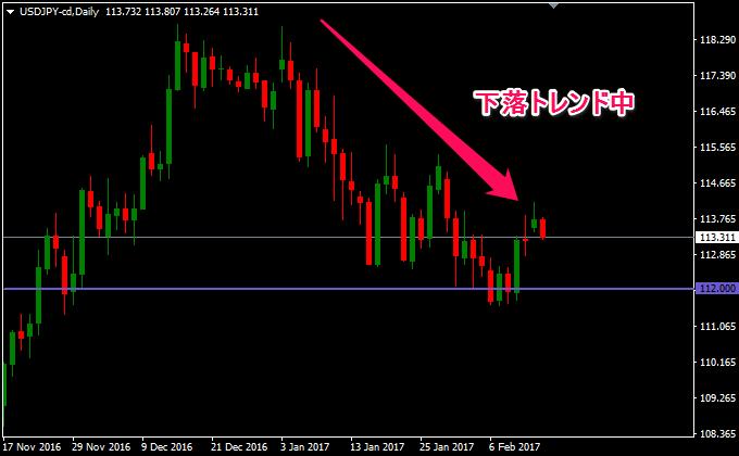 ドル円の日足は下落