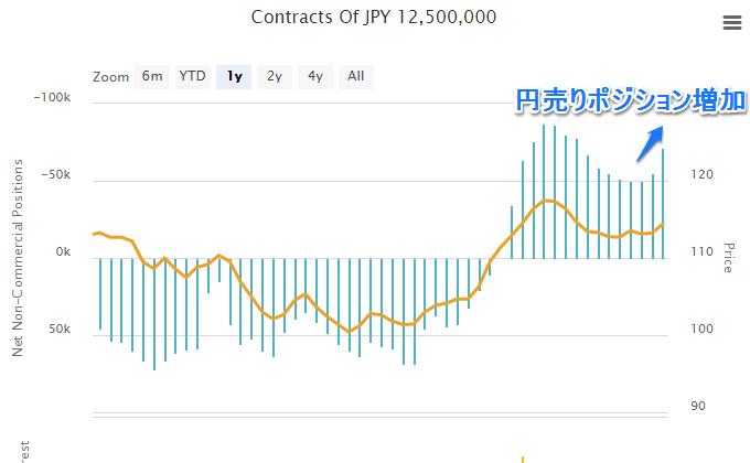 IMMポジションは円ショート増加