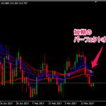 【相場分析】FOMCが利上げを発表後、ドル円は下落。GMMAインジケーターを無料公開してあります。