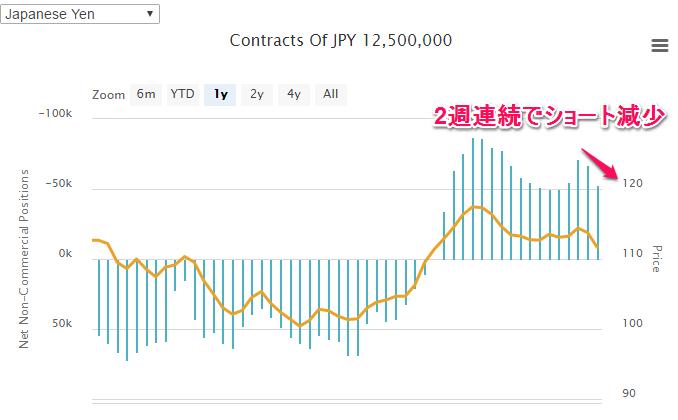 IMM円のポジション