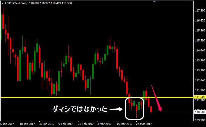 ドル円は下落しそう