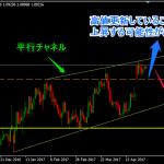 【相場分析】ドル円はチャネル内で反応。トレード目線は明確に。