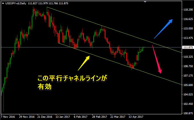 ドル円はフラッグ