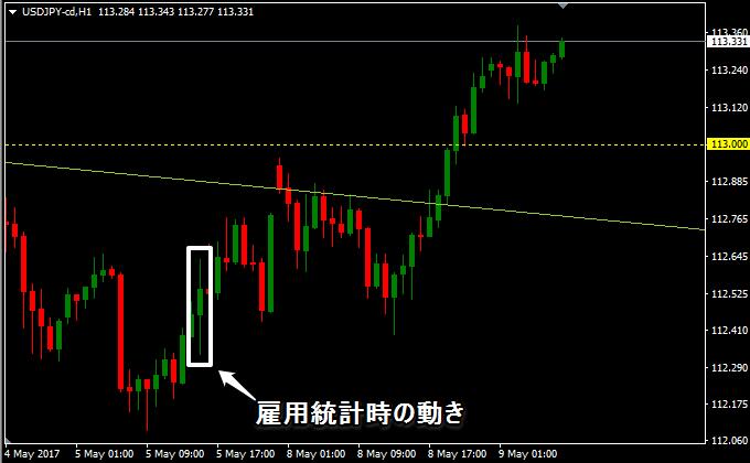 ドル円の1時間の動き