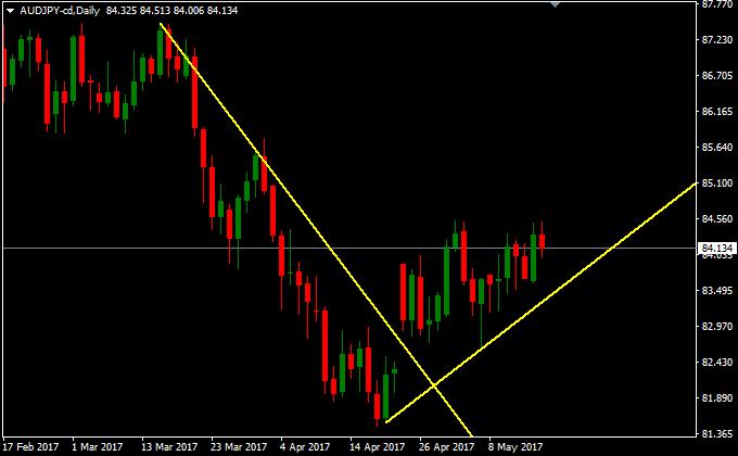 豪ドル円の上昇