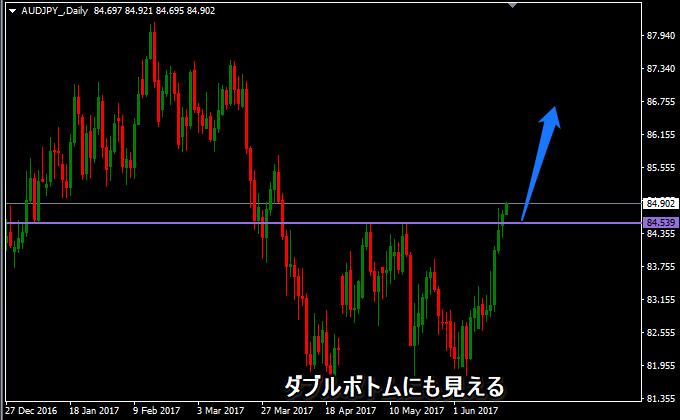 豪ドル円の日足