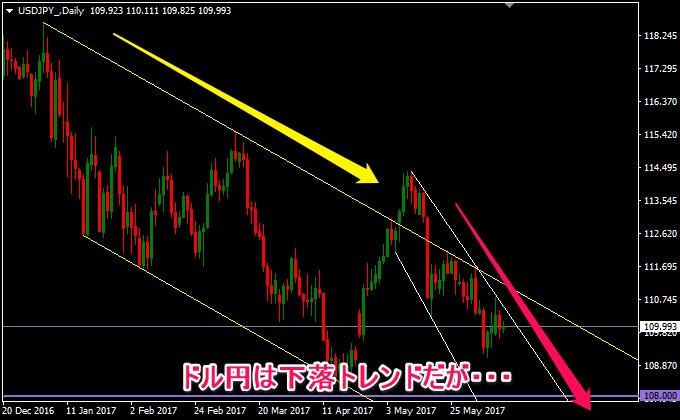今週のドル円の日足