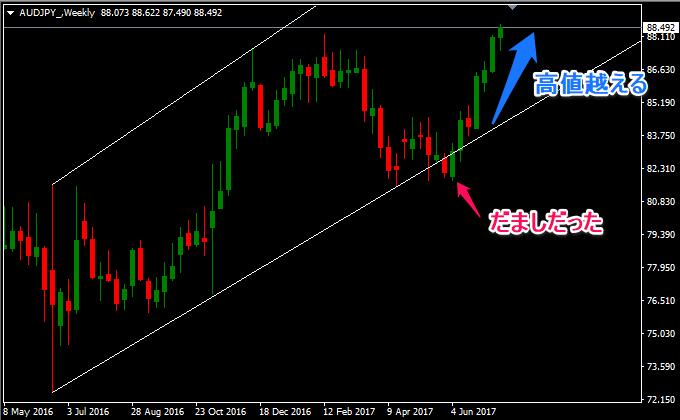 豪ドル円の週足