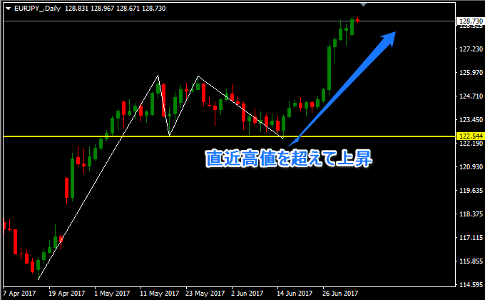 ユーロ円上昇