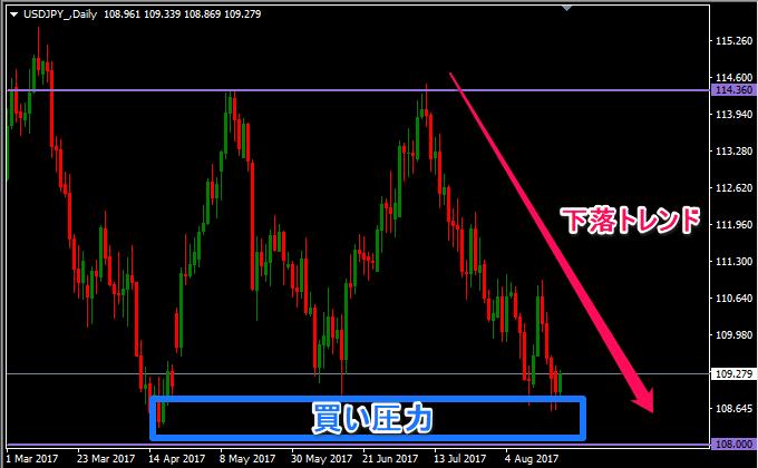 ドル円は下落トレンド