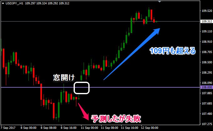 ドル円は上昇