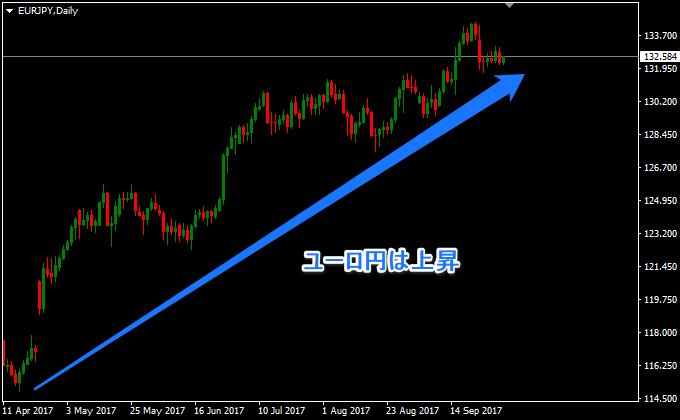 ユーロ円は上昇