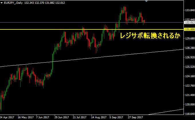 ユーロ円の動き