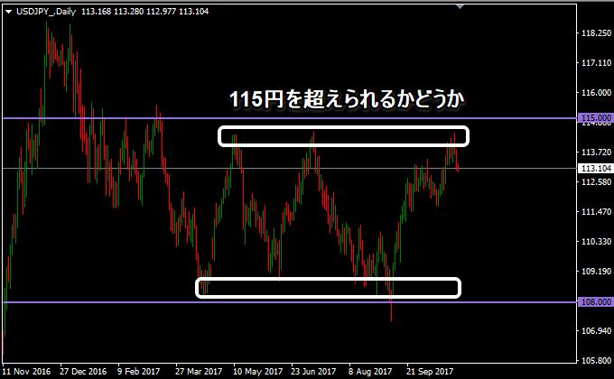 ドル円の115円