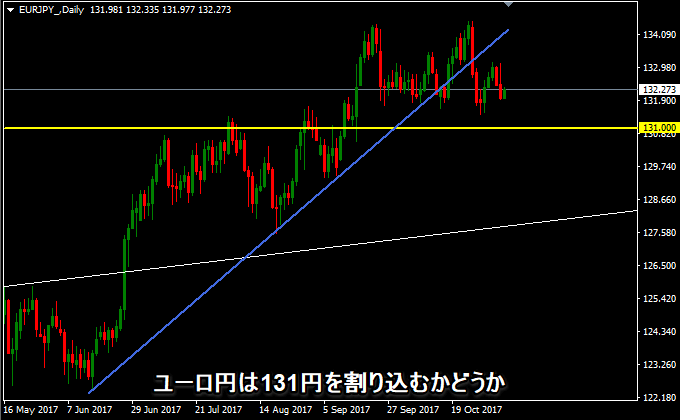 ユーロ円の日足