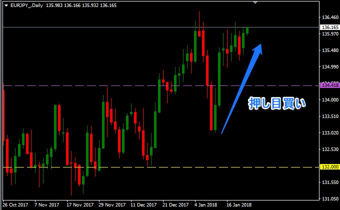 ユーロ円は押し目狙い