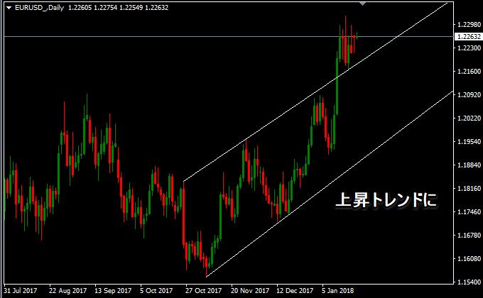 ユーロドルは上昇