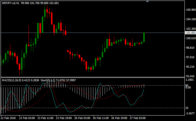 MT4 macd stochastic