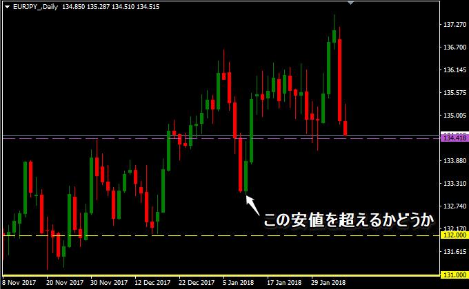 ユーロ円は押し目買い