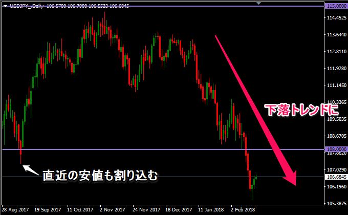 ドル円の日足は下落トレンド発生