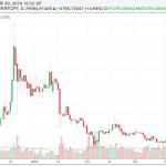 ビットコインキャッシュ/円 高機能チャート
