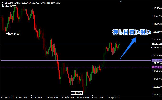 ドル円の日足