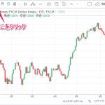 反転チャートの表示と新しい通貨ペアを作る