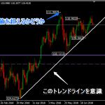 【相場分析】ブレイク間近!どうなるドル円?